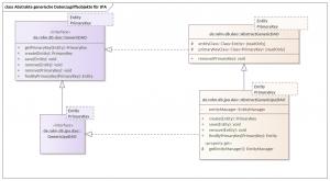 Abstrakte generische Datenzugriffsobjekte (DAO) für JPA