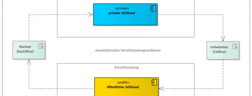 Schaubild des asymmetrisches Verschlüsselungsverfahrens