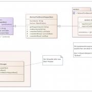 """Das Klassendiagramm für den Java Bean Mapper Test am Beispiel """"ByHand"""""""