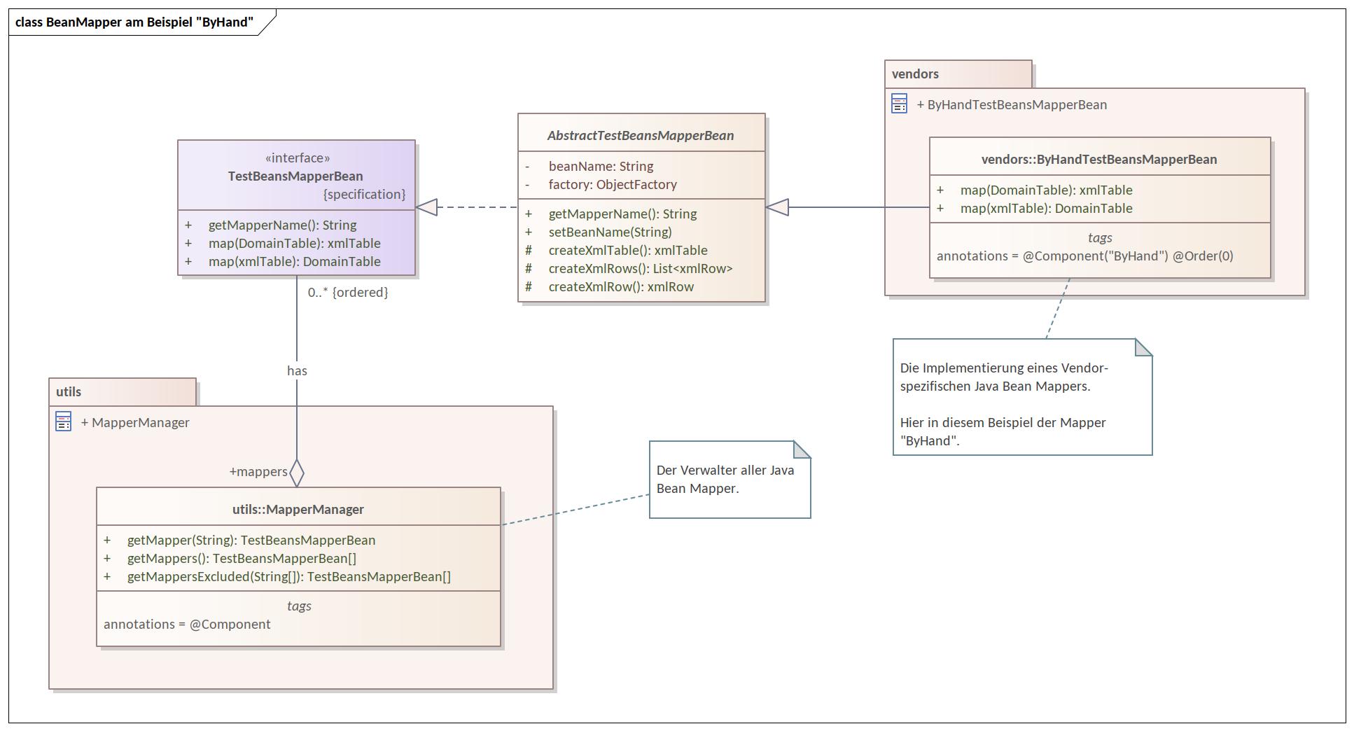 Wer ist der optimale Java Bean Mapper? | Frank W  Rahn