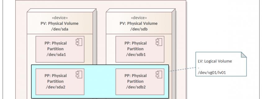 LVM: Logical Volume Manager