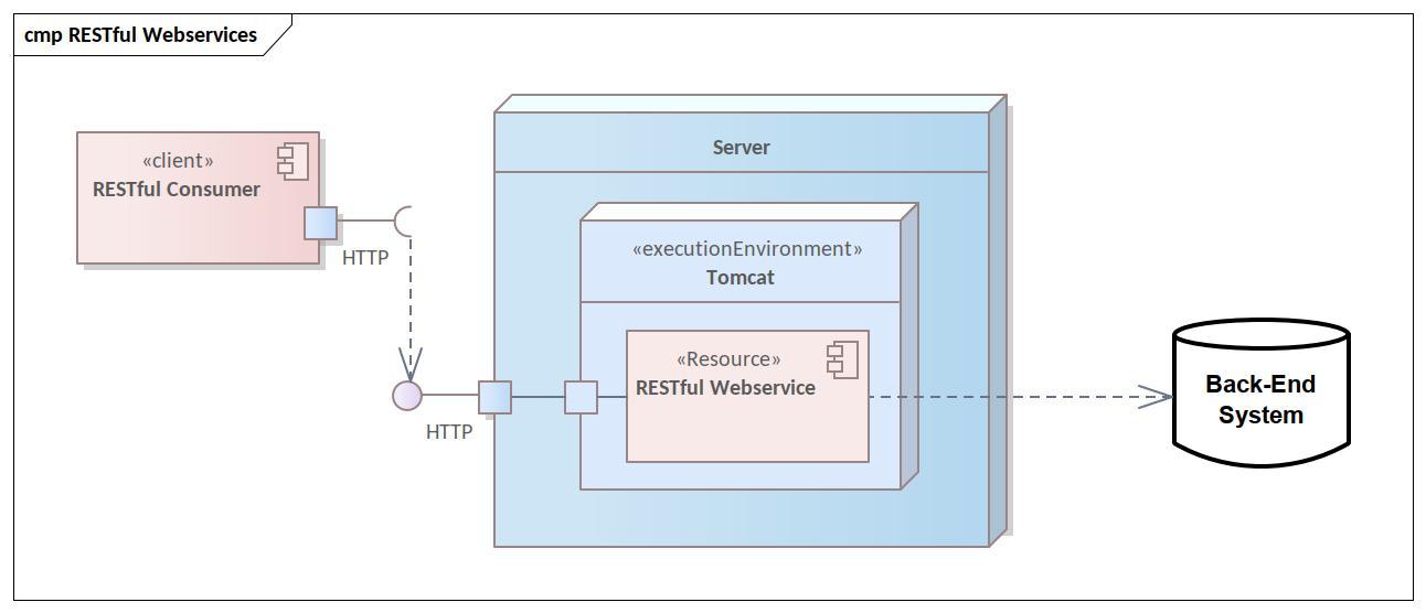 Das Schaubild eines RESTful Webservices