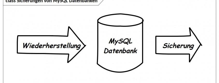 Bild einer Sicherungen von MySQL Datenbanken