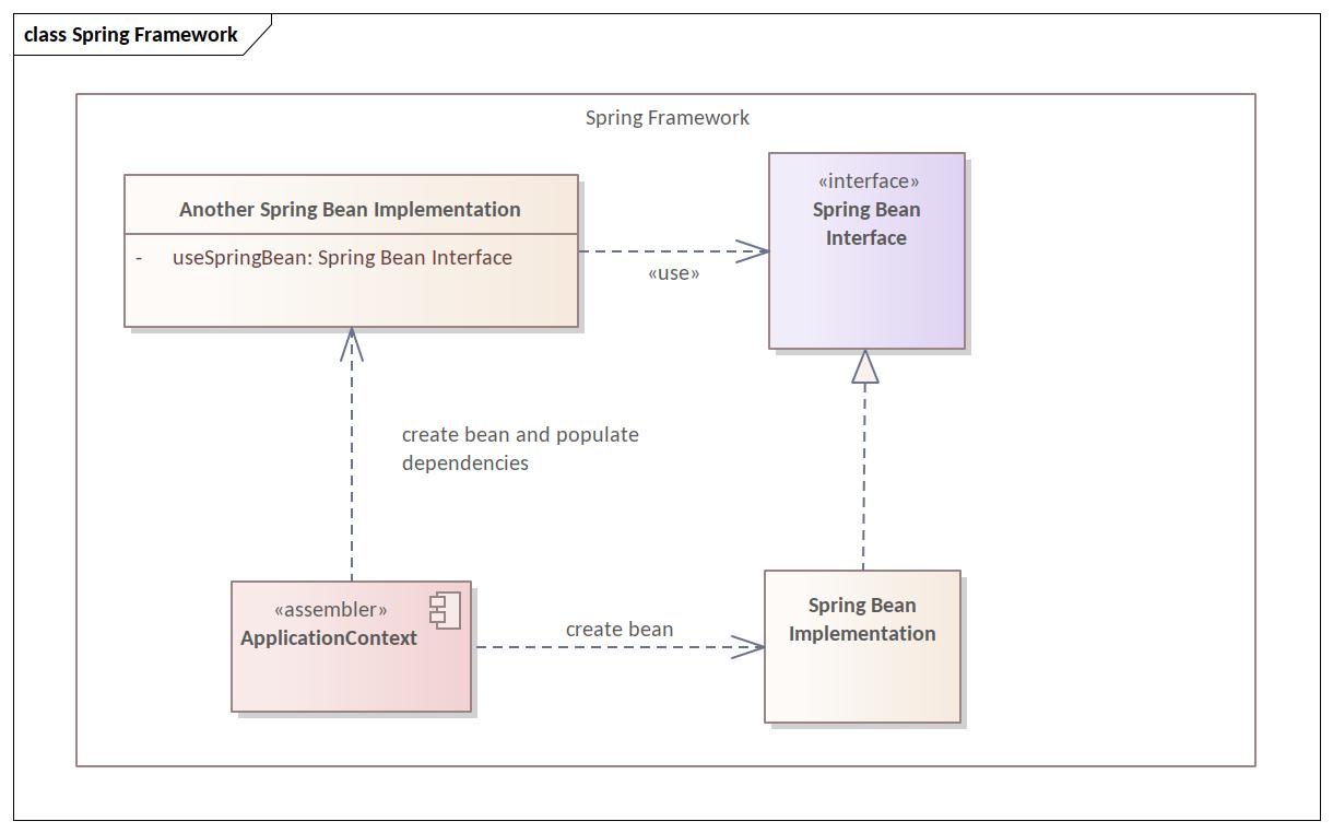 Sensational Einfuhrung In Das Spring Framework Frank W Rahn Wiring Database Gramgelartorg