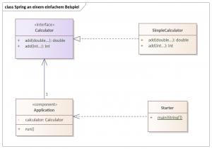 Klassendiagramm dieses Beispiels