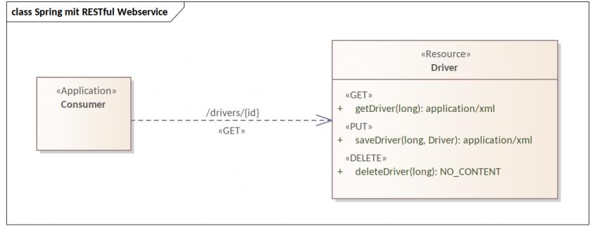 Die REST-API des Webservice der Fahrerverwaltung