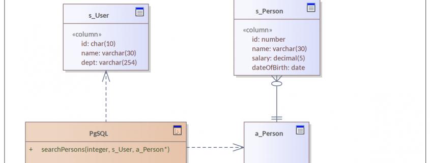 """Die Stored Procedure """"searchPersons"""" mit User-defined Types (UDT)"""