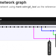 Der Branch Graph nach dem Merge von features-3
