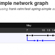 "Der Git Network Graph des Projektes ""test-spring-simple"""