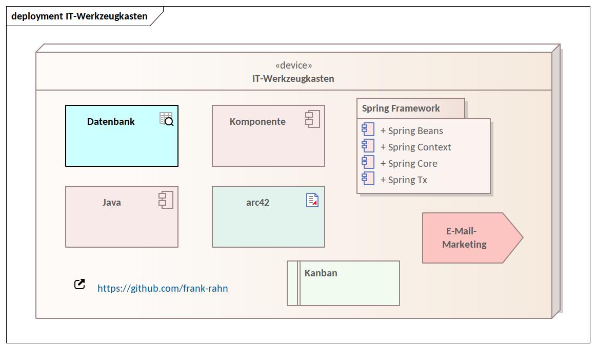 Franks aktueller IT-Werkzeugkasten | Frank W  Rahn